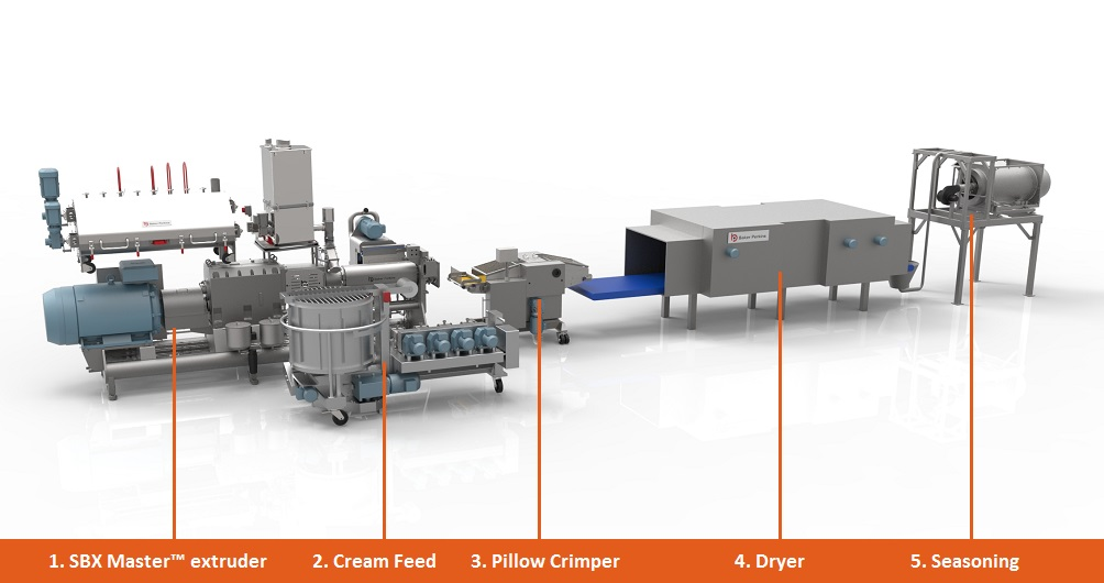 Co-Extruded Products schematic